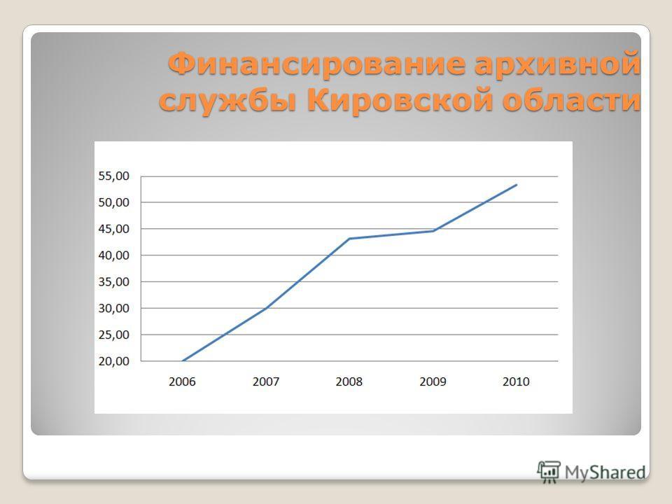Финансирование архивной службы Кировской области