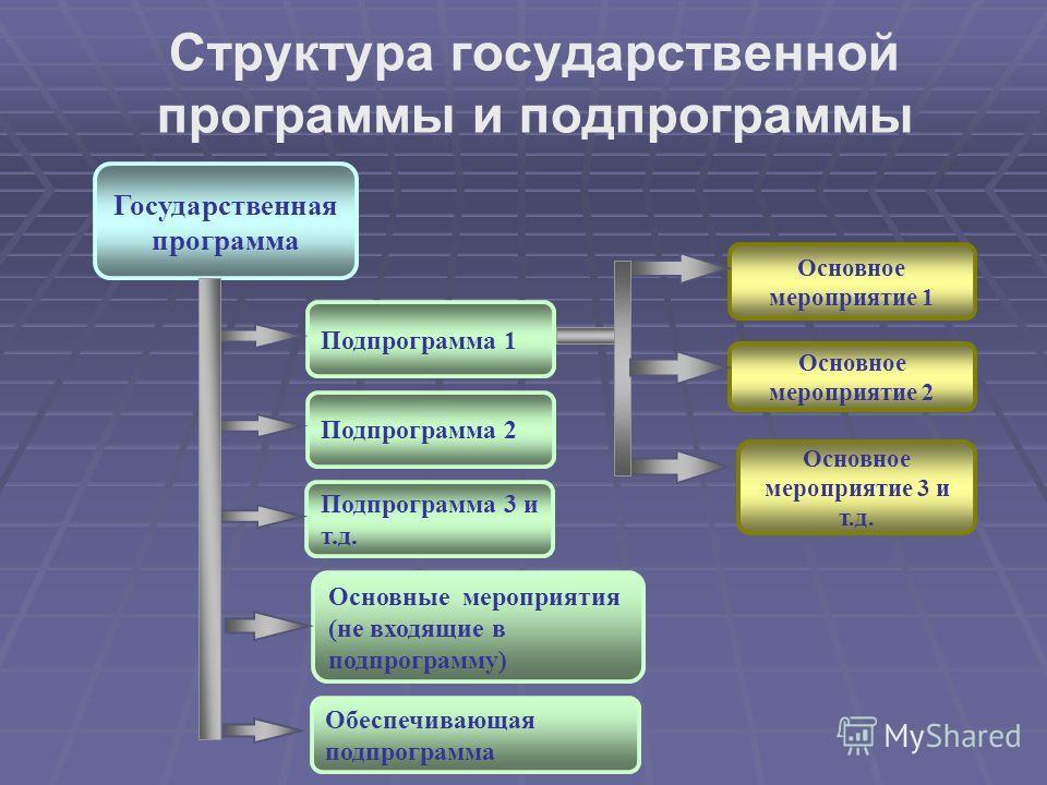Структура государственной программы и подпрограммы Основное мероприятие 1 Основное мероприятие 2 Основное мероприятие 3 и т.д. Государственная программа Подпрограмма 1 Подпрограмма 2 Подпрограмма 3 и т.д. Основные мероприятия (не входящие в подпрогра