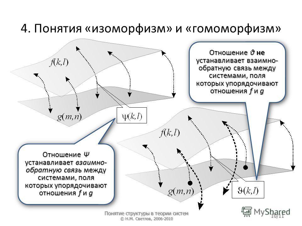 4. Понятия «изоморфизм» и «гомоморфизм» Отношение Ψ устанавливает взаимно- обратную связь между системами, поля которых упорядочивают отношения f и g Отношение θ не устанавливает взаимно- обратную связь между системами, поля которых упорядочивают отн