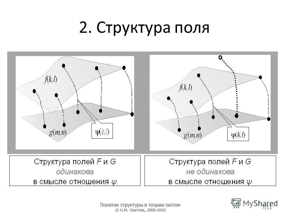 2. Структура поля Понятие структуры в теории систем © Н.М. Светлов, 2006-2010 7/11