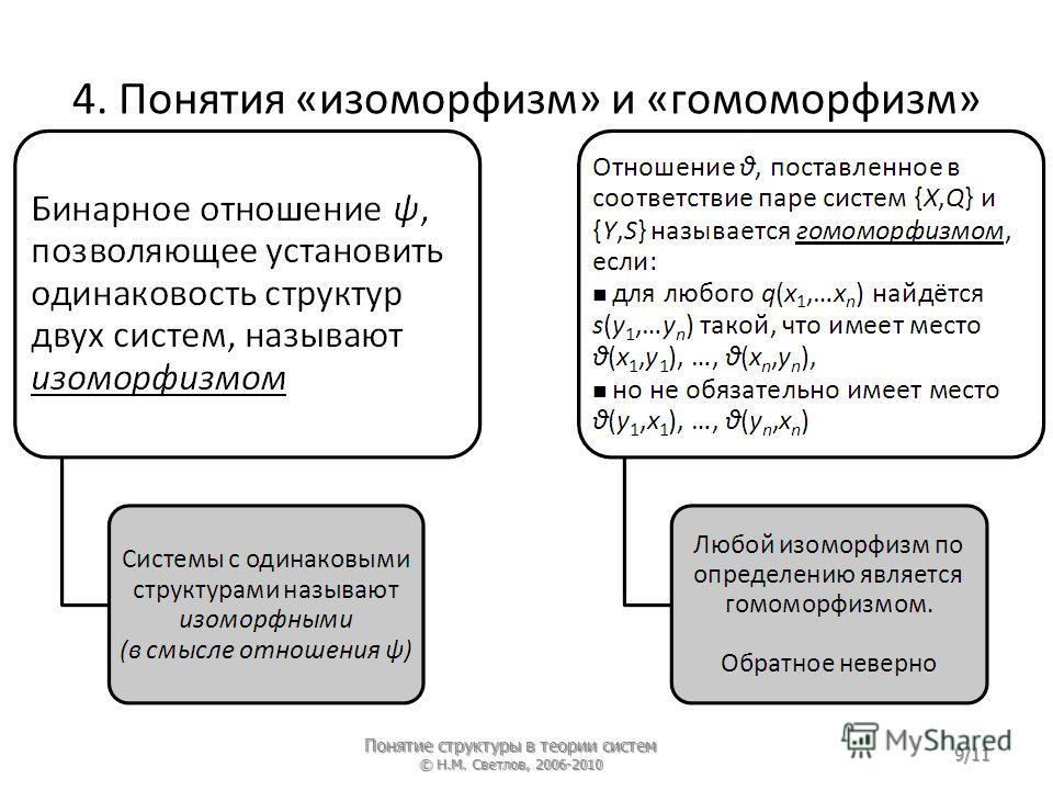 4. Понятия «изоморфизм» и «гомоморфизм» Понятие структуры в теории систем © Н.М. Светлов, 2006-2010 9/11
