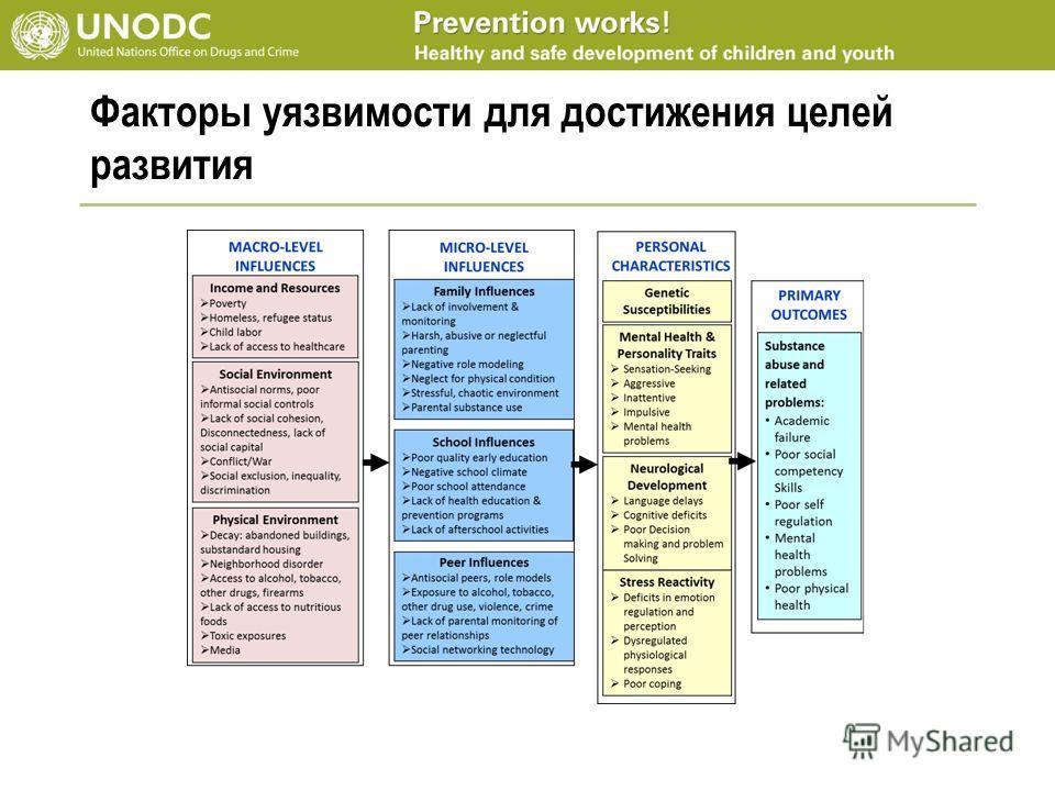 Факторы уязвимости для достижения целей развития