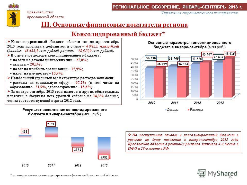 10 Консолидированный бюджет области за январь-сентябрь 2013 года исполнен с дефицитом в сумме – 4 981,1 млн.рублей (доходы – 43 633,9 млн. рублей, расходы – 48 615,0 млн. рублей). В структуре доходов консолидированного бюджета: налоги на доходы физич