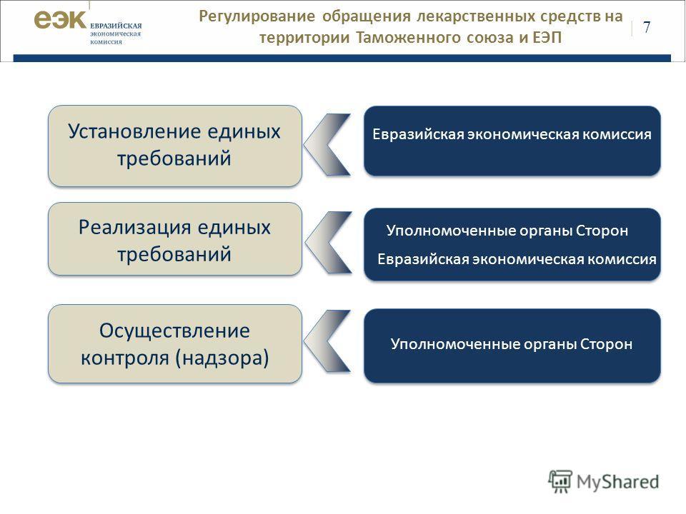 | | 7 Регулирование обращения лекарственных средств на территории Таможенного союза и ЕЭП Установление единых требований Осуществление контроля (надзора) Реализация единых требований Евразийская экономическая комиссия Уполномоченные органы Сторон Евр