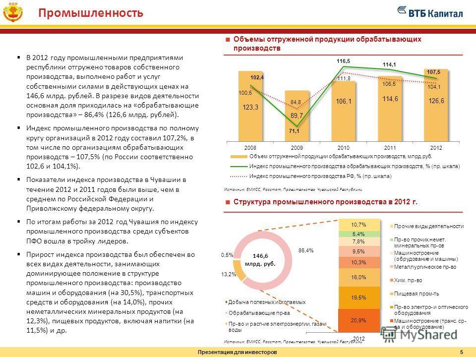 Презентация для инвесторов Промышленность В 2012 году промышленными предприятиями республики отгружено товаров собственного производства, выполнено работ и услуг собственными силами в действующих ценах на 146,6 млрд. рублей. В разрезе видов деятельно