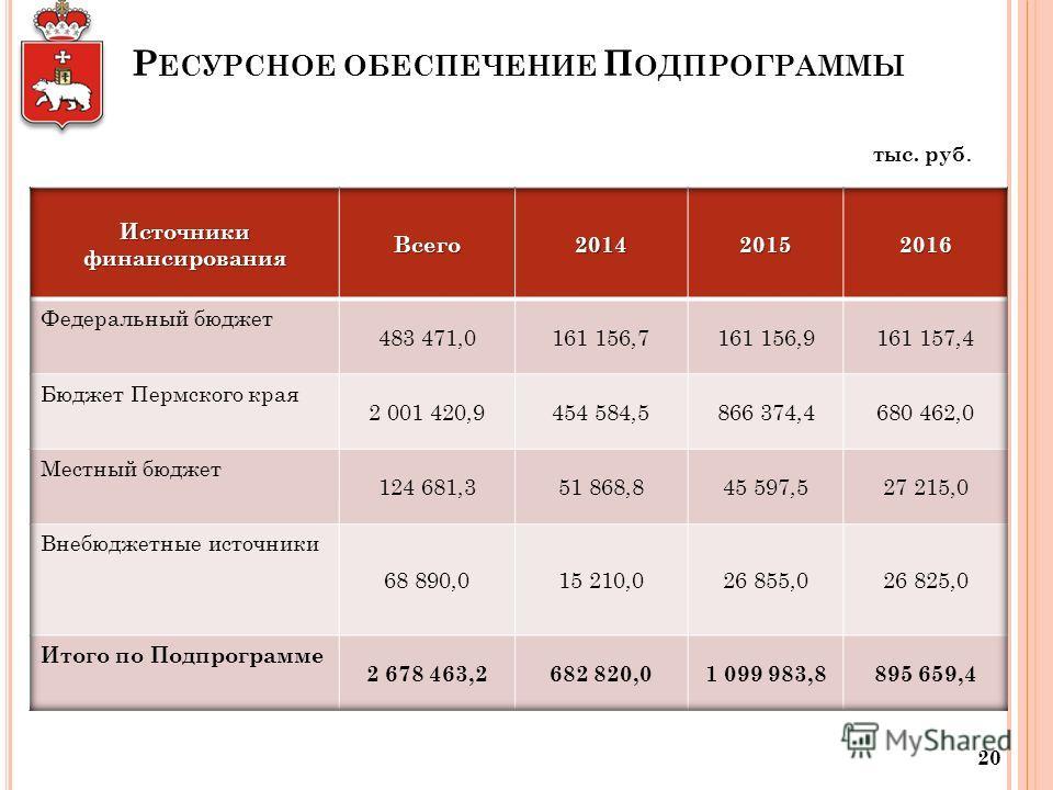 Р ЕСУРСНОЕ ОБЕСПЕЧЕНИЕ П ОДПРОГРАММЫ 20 тыс. руб.
