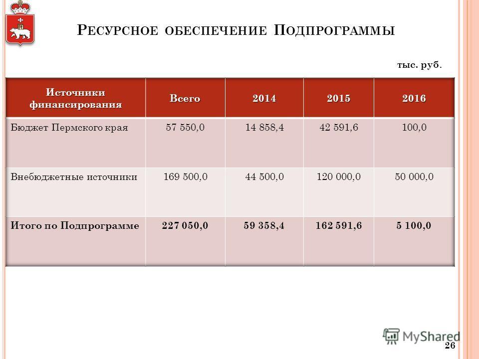 Р ЕСУРСНОЕ ОБЕСПЕЧЕНИЕ П ОДПРОГРАММЫ 26 тыс. руб.