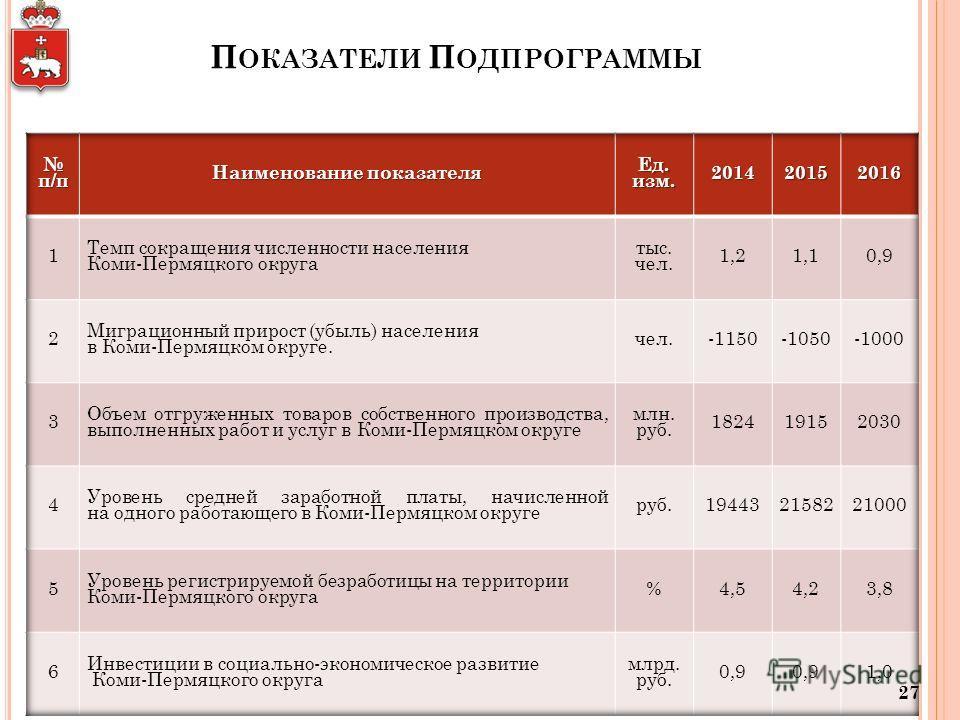 П ОКАЗАТЕЛИ П ОДПРОГРАММЫ 27