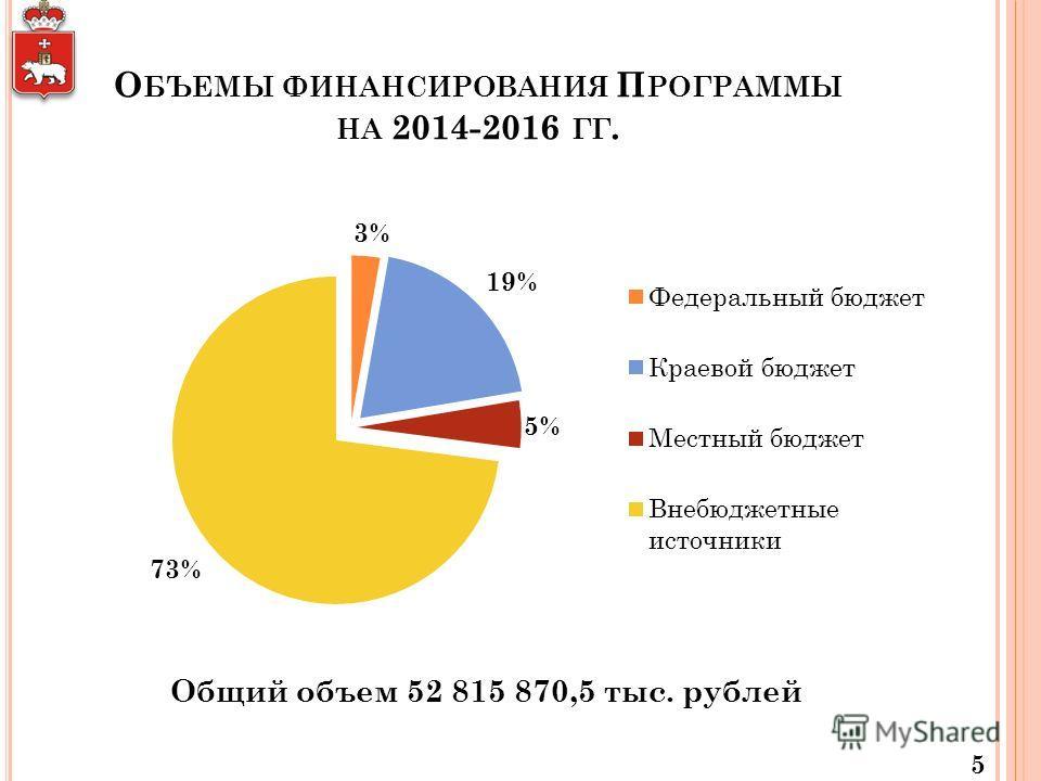 О БЪЕМЫ ФИНАНСИРОВАНИЯ П РОГРАММЫ НА 2014-2016 ГГ. 5