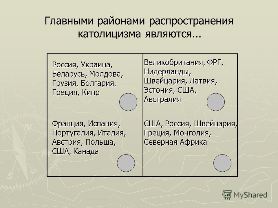 Главными районами распространения католицизма являются... Россия, Украина, Беларусь, Молдова, Грузия, Болгария, Греция, Кипр Великобритания, ФРГ, Нидерланды, Швейцария, Латвия, Эстония, США, Австралия Франция, Испания, Португалия, Италия, Австрия, По