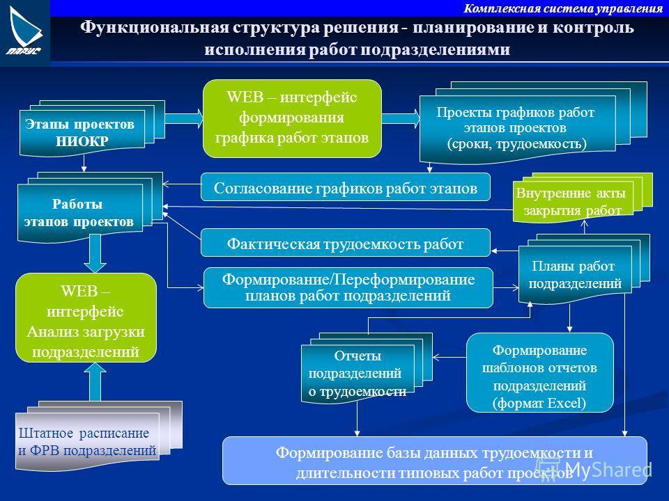 Комплексная система управления Функциональная структура решения - Функциональная структура решения - планирование и контроль исполнения работ подразделениями Этапы проектов НИОКР Работы этапов проектов WEB – интерфейс формирования графика работ этапо