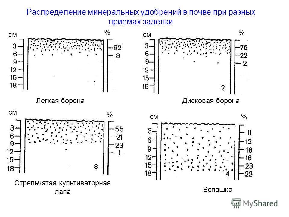Распределение минеральных удобрений в почве при разных приемах заделки Легкая борона Дисковая борона Стрельчатая культиваторная лапа Вспашка см % % %