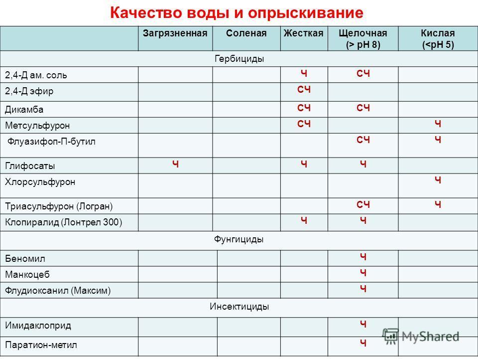 Качество воды и опрыскивание Загрязненная СоленаяЖесткая Щелочная (> pH 8) Кислая (