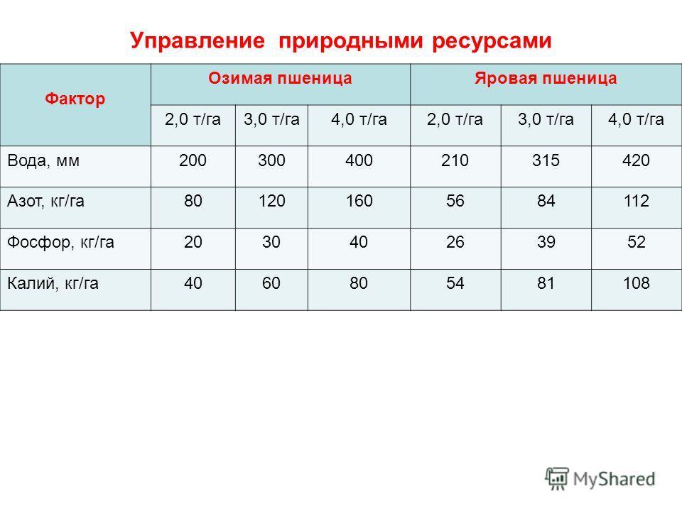 Управление природными ресурсами Фактор Озимая пшеница Яровая пшеница 2,0 т/га 3,0 т/га 4,0 т/га 2,0 т/га 3,0 т/га 4,0 т/га Вода, мм 200300400210315420 Азот, кг/га 801201605684112 Фосфор, кг/га 203040263952 Калий, кг/га 4060805481108