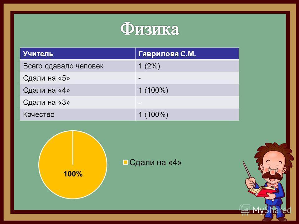 Учитель Гаврилова С.М. Всего сдавало человек 1 (2%) Сдали на «5»- Сдали на «4»1 (100%) Сдали на «3»- Качество 1 (100%)