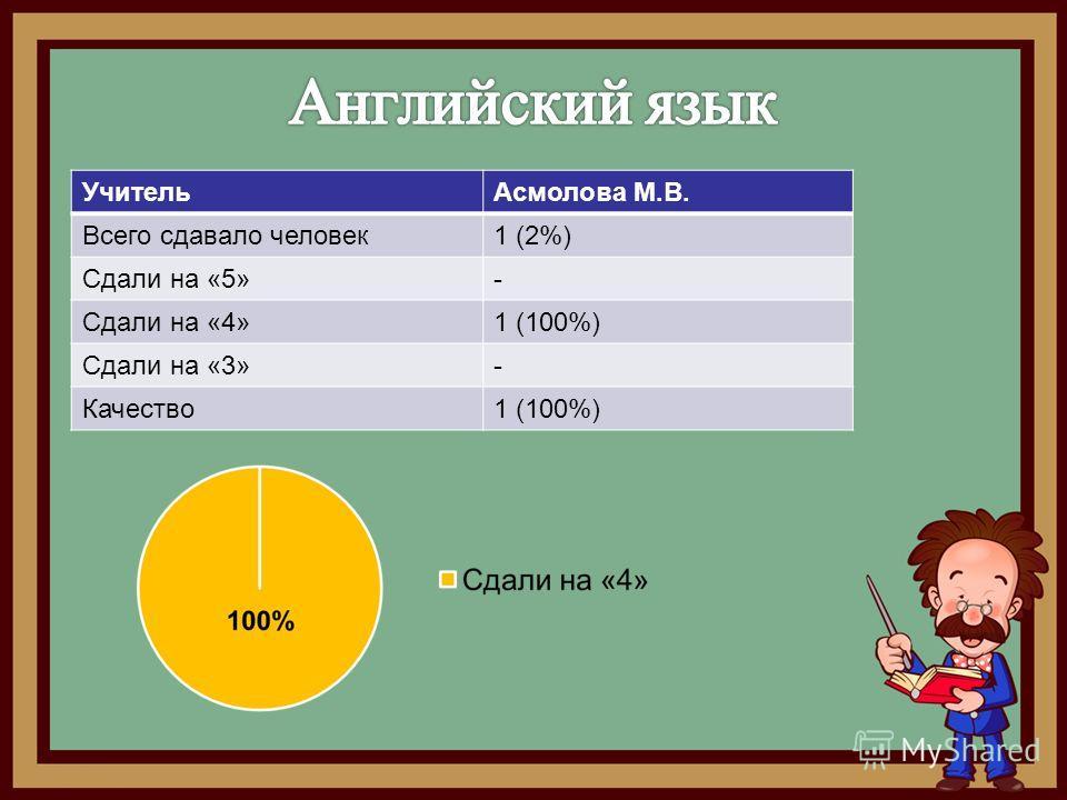 Учитель Асмолова М.В. Всего сдавало человек 1 (2%) Сдали на «5»- Сдали на «4»1 (100%) Сдали на «3»- Качество 1 (100%)