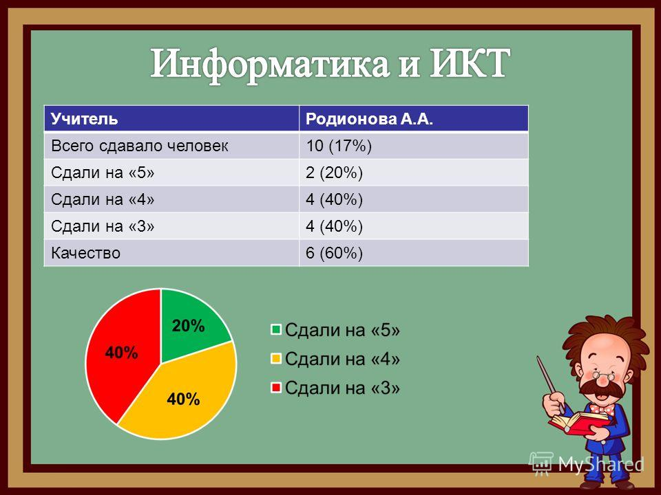Учитель Родионова А.А. Всего сдавало человек 10 (17%) Сдали на «5»2 (20%) Сдали на «4»4 (40%) Сдали на «3»4 (40%) Качество 6 (60%)