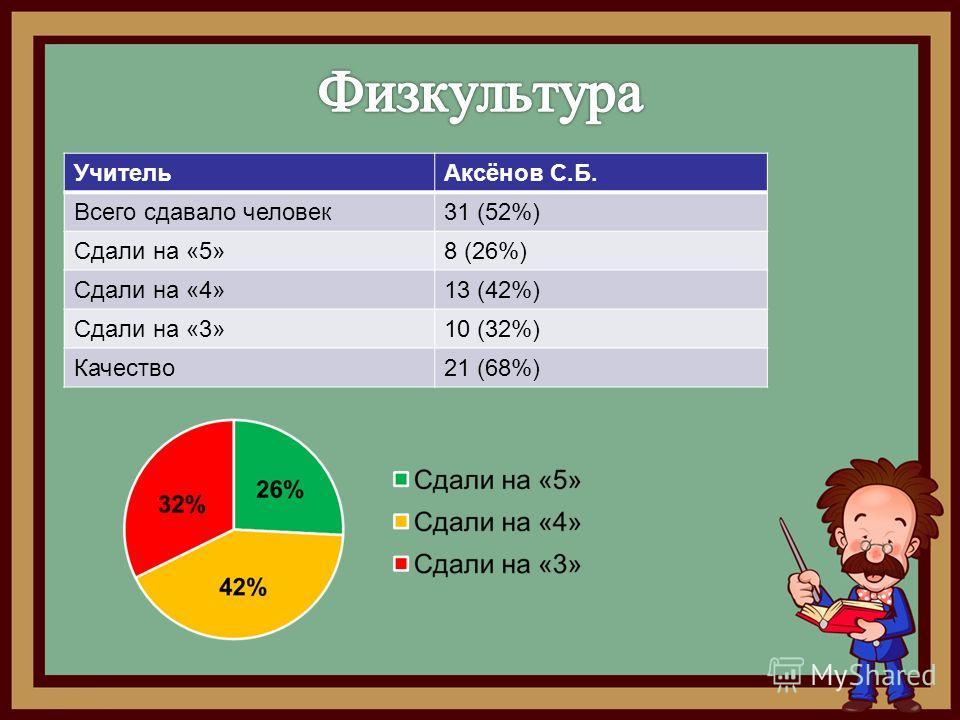 Учитель Аксёнов С.Б. Всего сдавало человек 31 (52%) Сдали на «5»8 (26%) Сдали на «4»13 (42%) Сдали на «3»10 (32%) Качество 21 (68%)
