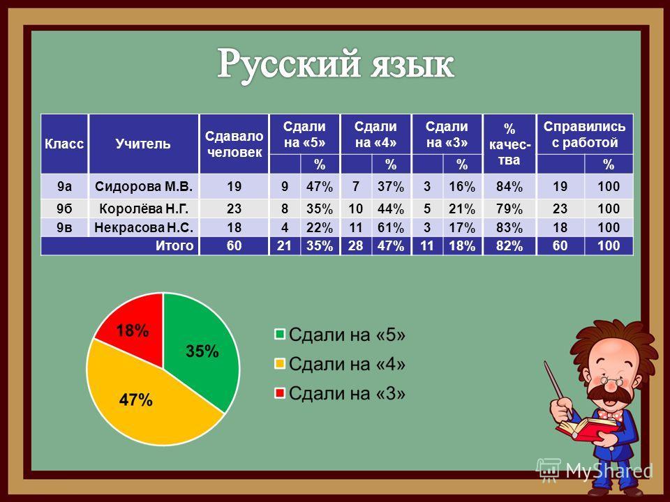 Класс Учитель Сдавало человек Сдали на «5» Сдали на «4» Сдали на «3» % качества Справились с работой %% % 9 а Сидорова М.В.19947%737%316%84%19100 9 б Королёва Н.Г.23835%1044%521%79%23100 9 в Некрасова Н.С.18422%1161%317%83%18100 Итого 602135%2847%111