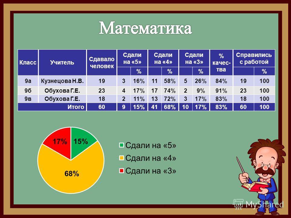 Класс Учитель Сдавало человек Сдали на «5» Сдали на «4» Сдали на «3» % качества Справились с работой %% % 9 а Кузнецова Н.В.19316%1158%526%84%19100 9 б Обухова Г.Е.23417%1774%29%91%23100 9 в Обухова Г.Е.18211%1372%317%83%18100 Итого 60915%4168%1017%8
