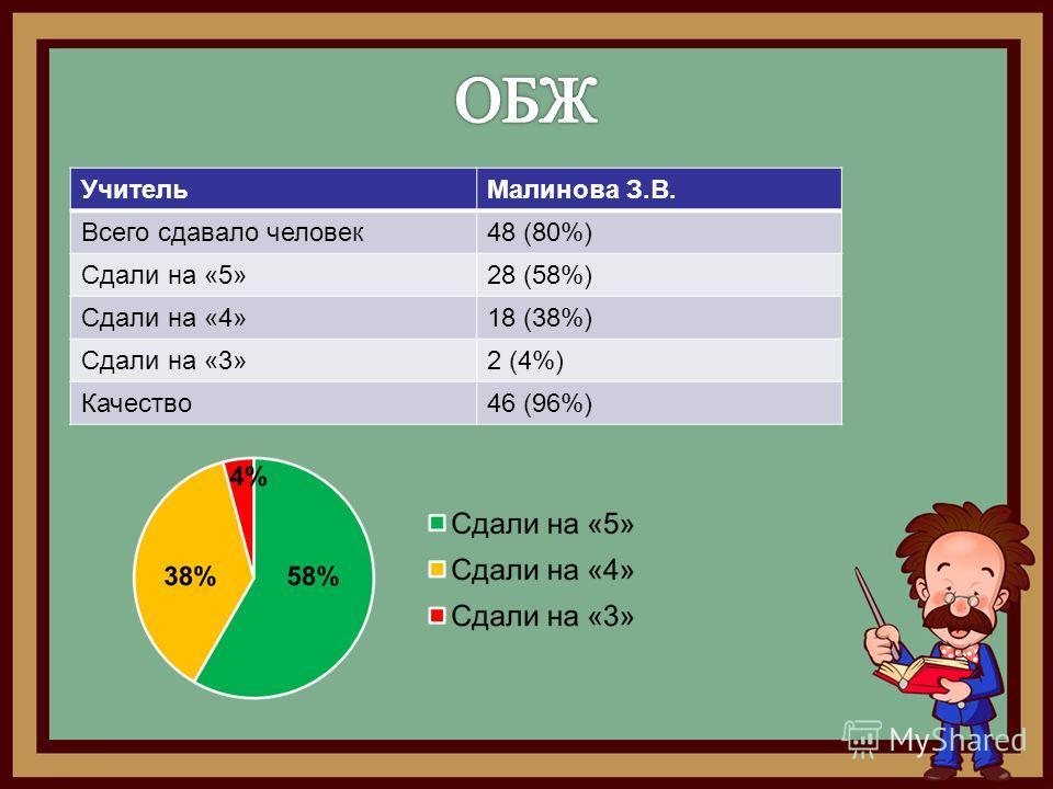 Учитель Малинова З.В. Всего сдавало человек 48 (80%) Сдали на «5»28 (58%) Сдали на «4»18 (38%) Сдали на «3»2 (4%) Качество 46 (96%)