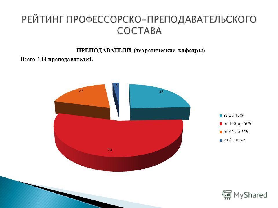 ПРЕПОДАВАТЕЛИ (теоретические кафедры) Всего 144 преподавателей.