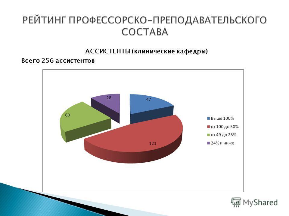 АССИСТЕНТЫ (клинические кафедры) Всего 256 ассистентов