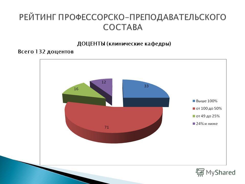 ДОЦЕНТЫ (клинические кафедры) Всего 132 доцентов