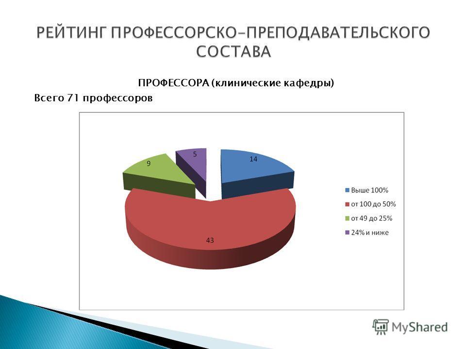 ПРОФЕССОРА (клинические кафедры) Всего 71 профессоров