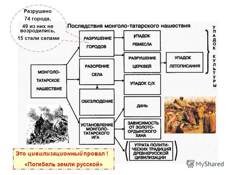 Разрушено 74 города, 49 из них не возродились, 15 стали селами Это цивилизационный провал ! «Погибель земли русской»