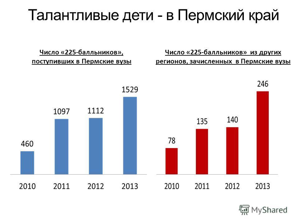 «Талантливые дети - в Пермский край Число «225-балльников», поступивших в Пермские вузы Число «225-балльников» из других регионов, зачисленных в Пермские вузы