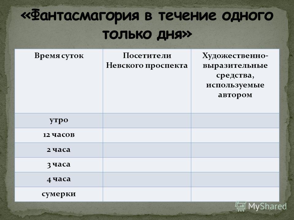 Время суток Посетители Невского проспекта Художественно- выразительные средства, используемые автором утро 12 часов 2 часа 3 часа 4 часа сумерки