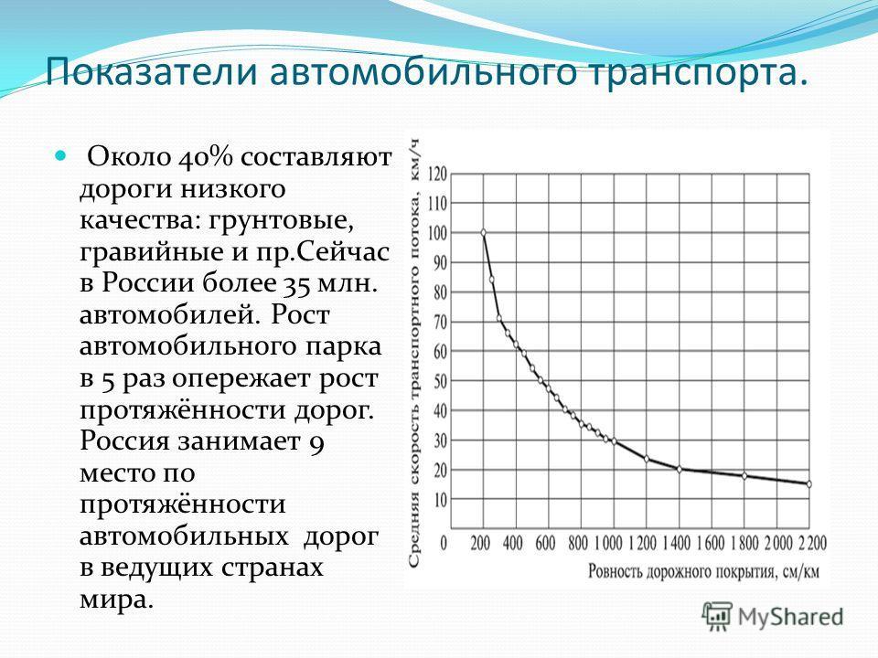 Показатели автомобильного транспорта. Около 40% составляют дороги низкого качества: грунтовые, гравийные и пр.Сейчас в России более 35 млн. автомобилей. Рост автомобильного парка в 5 раз опережает рост протяжённости дорог. Россия занимает 9 место по
