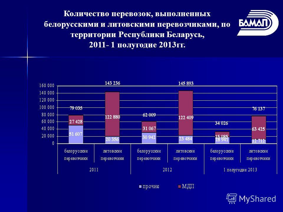 Количество перевозок, выполненных белорусскими и литовскими перевозчиками, по территории Республики Беларусь, 2011- 1 полугодие 2013 гг.