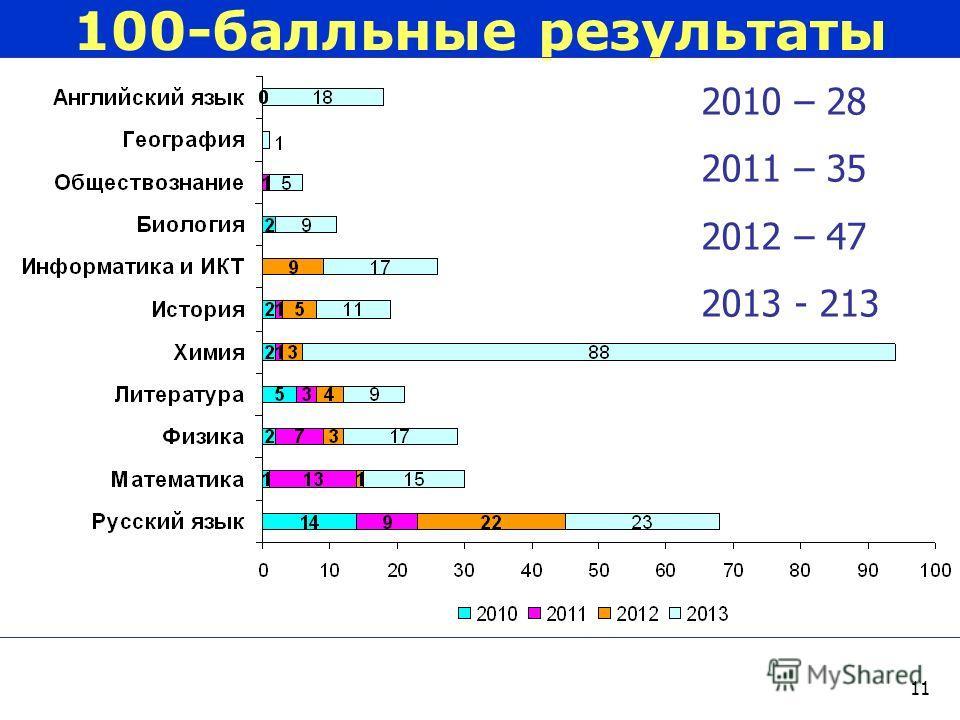 11 100-балльные результаты 2010 – 28 2011 – 35 2012 – 47 2013 - 213
