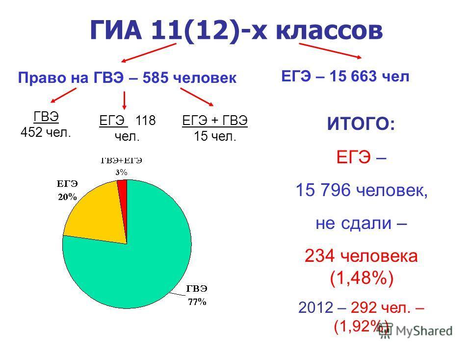Право на ГВЭ – 585 человек ГИА 11(12)-х классов ЕГЭ – 15 663 чел ГВЭ 452 чел. ЕГЭ 118 чел. ЕГЭ + ГВЭ 15 чел. ИТОГО: ЕГЭ – 15 796 человек, не сдали – 234 человека (1,48%) 2012 – 292 чел. – (1,92%)