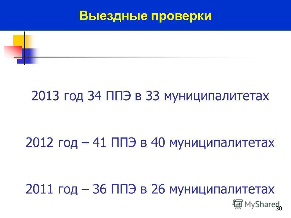 30 Выездные проверки 2013 год 34 ППЭ в 33 муниципалитетах 2012 год – 41 ППЭ в 40 муниципалитетах 2011 год – 36 ППЭ в 26 муниципалитетах