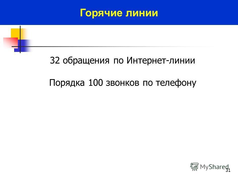 31 32 обращения по Интернет-линии Порядка 100 звонков по телефону Горячие линии