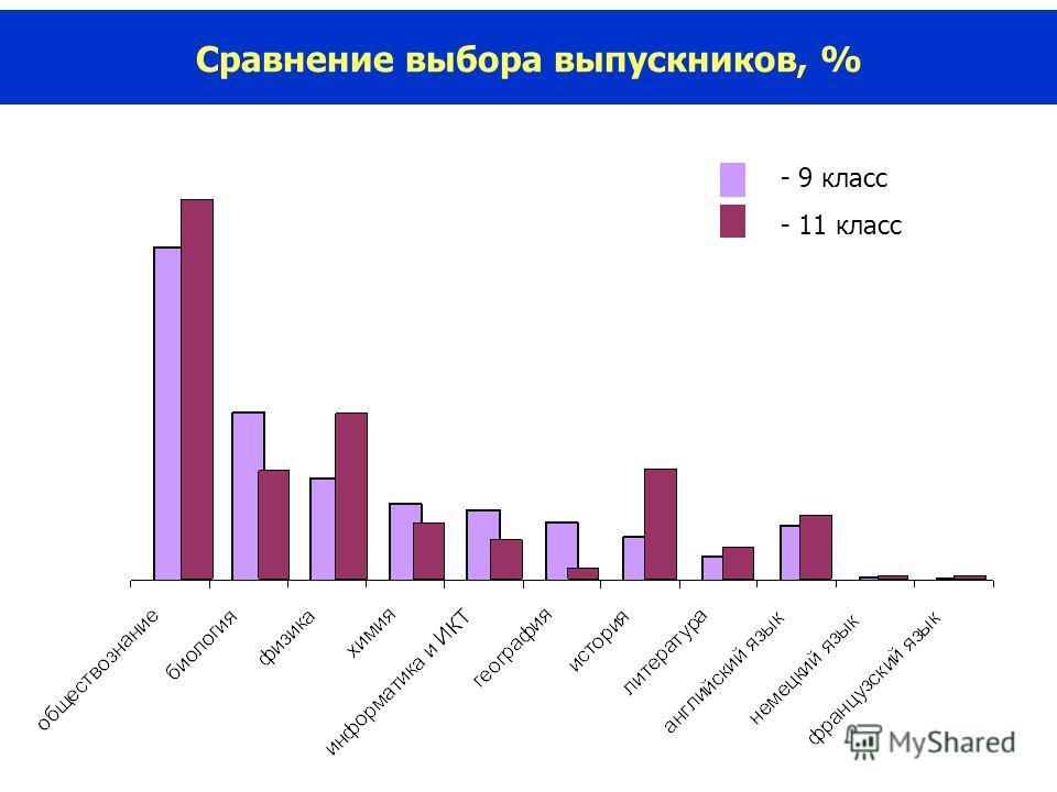 Сравнение выбора выпускников, % - 9 класс - 11 класс