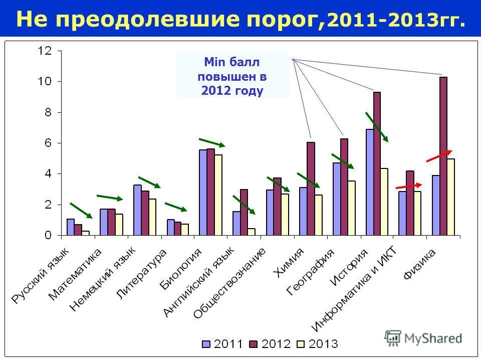 6 Не преодолевшие порог, 2011-2013 гг. Min балл повышен в 2012 году