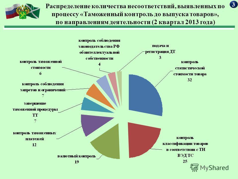 Распределение количества несоответствий, выявленных по процессу «Таможенный контроль до выпуска товаров», по направлениям деятельности (2 квартал 2013 года) 3
