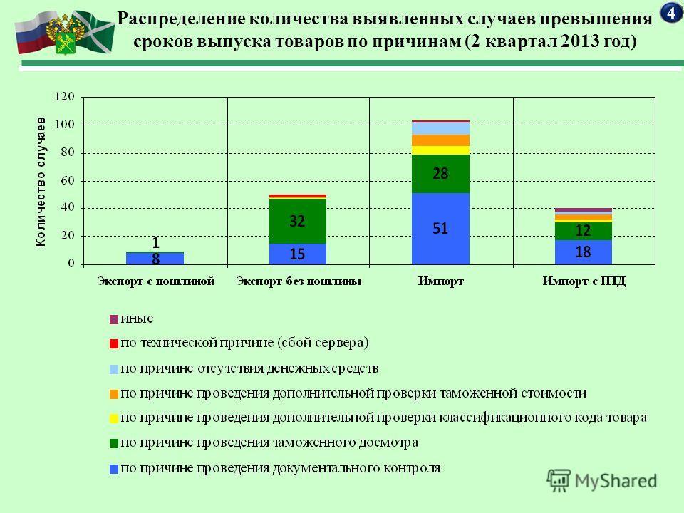 Распределение количества выявленных случаев превышения сроков выпуска товаров по причинам (2 квартал 2013 год) 44