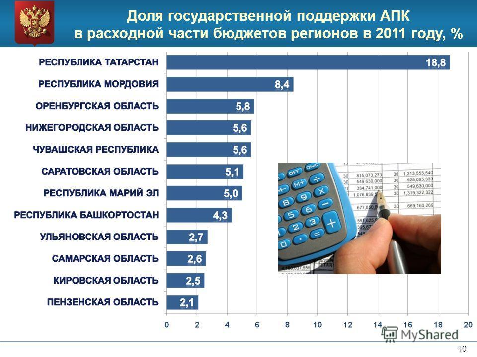 10 Доля государственной поддержки АПК в расходной части бюджетов регионов в 2011 году, %