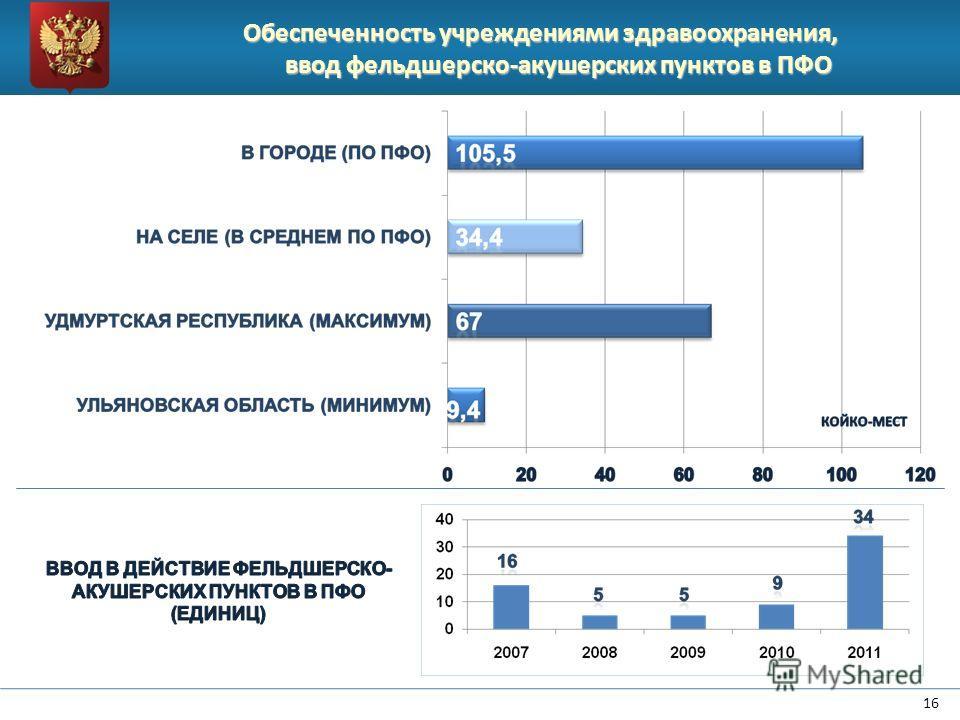 Обеспеченность учреждениями здравоохранения, ввод фельдшерско-акушерских пунктов в ПФО 16