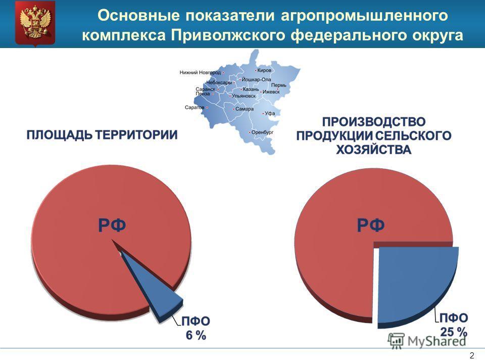 Основные показатели агропромышленного комплекса Приволжского федерального округа 2