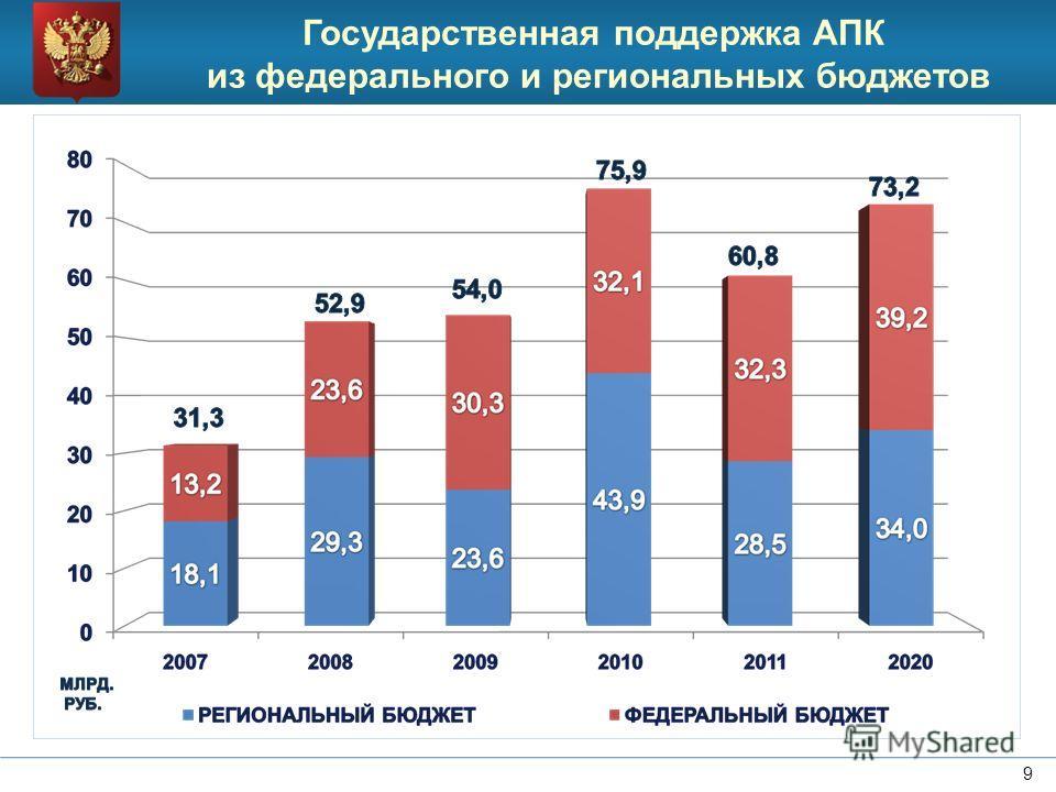 9 Государственная поддержка АПК из федерального и региональных бюджетов