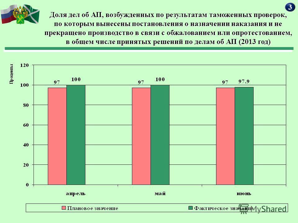 Доля дел об АП, возбужденных по результатам таможенных проверок, по которым вынесены постановления о назначении наказания и не прекращено производство в связи с обжалованием или опротестованием, в общем числе принятых решений по делам об АП (2013 год