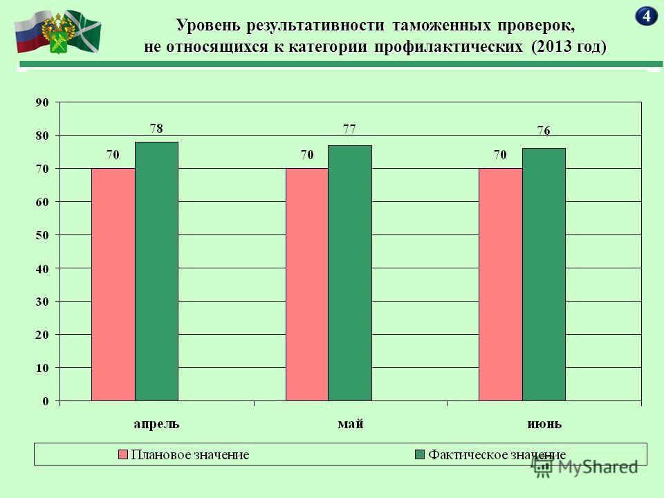 Уровень результативности таможенных проверок, не относящихся к категории профилактических (2013 год) 4