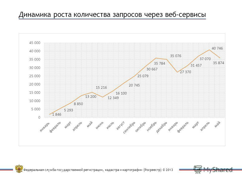 Федеральная служба государственной регистрации, кадастра и картографии (Росреестр) © 2013 Динамика роста количества запросов через веб-сервисы