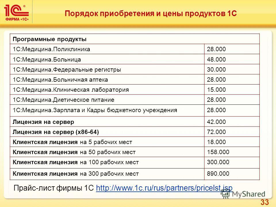 33 Порядок приобретения и цены продуктов 1С Программные продукты 1С:Медицина.Поликлиника 28.000 1С:Медицина.Больница 48.000 1С:Медицина.Федеральные регистры 30.000 1С:Медицина.Больничная аптека 28.000 1С:Медицина.Клиническая лаборатория 15.000 1С:Мед